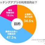 驚愕!遊び目的でマッチングアプリを利用する割合は全体の34.6%