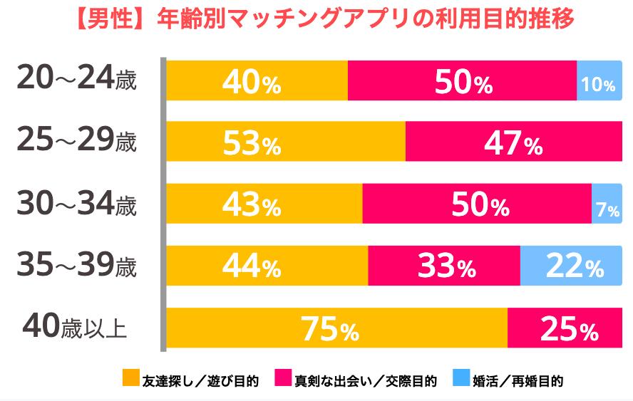 【年齢 × 男性】マッチングアプリ利用目的推移