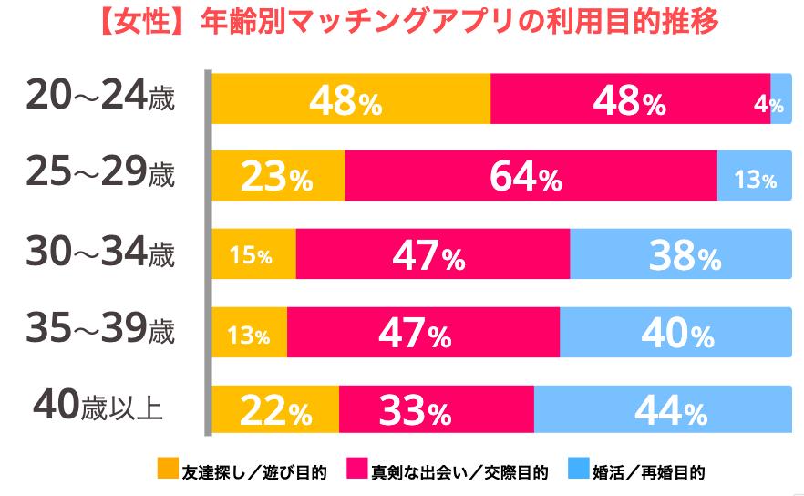 【年齢 × 女性】マッチングアプリ利用目的推移