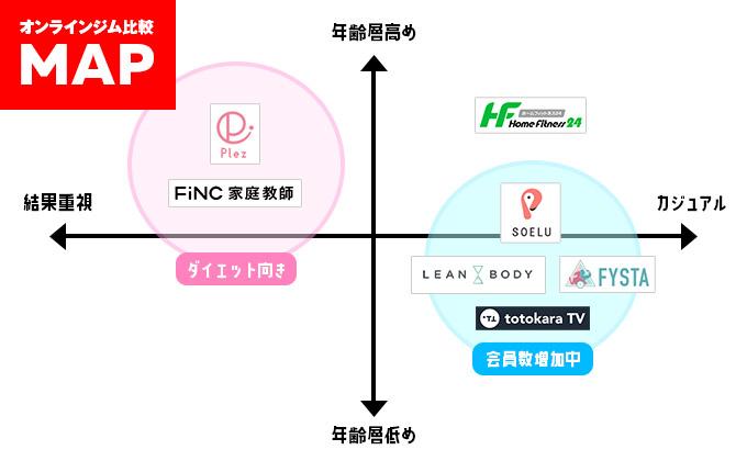 オンラインフィットネス分布図