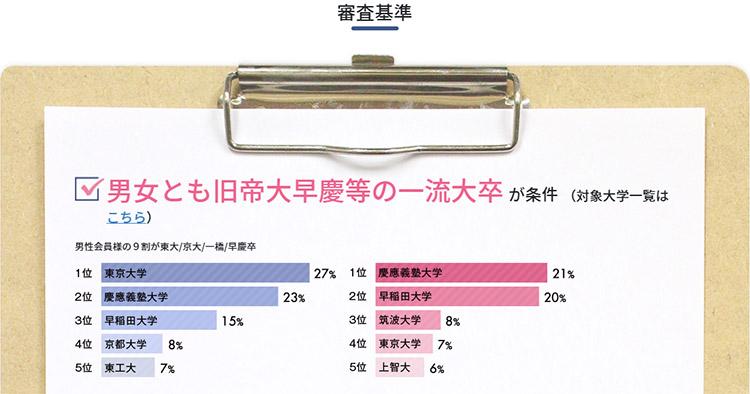 男性会員様の9割が東大・京大・一橋・早慶卒